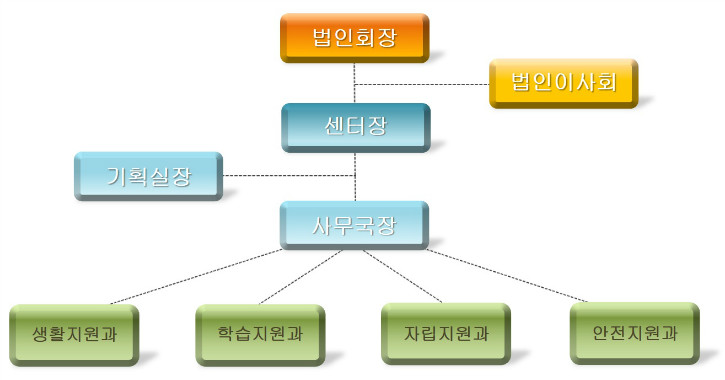 조직도(19.03.12).jpg